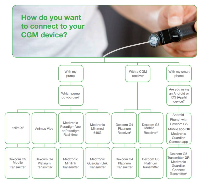 CGM-How-do-I-get-continuous-glucose-monitoring - DANII